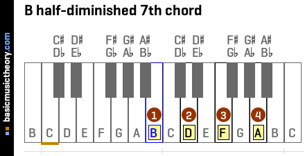 B half-diminished 7th chord