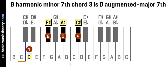 B harmonic minor 7th chord 3 is D augmented-major 7th