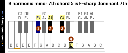 B harmonic minor 7th chord 5 is F-sharp dominant 7th