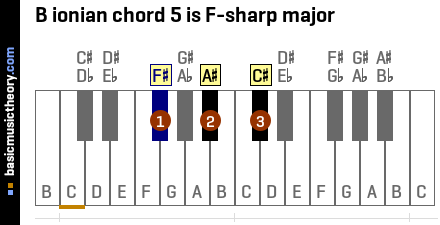 B ionian chord 5 is F-sharp major