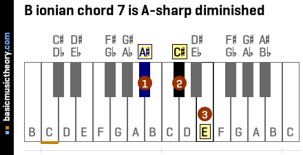 B ionian chord 7 is A-sharp diminished