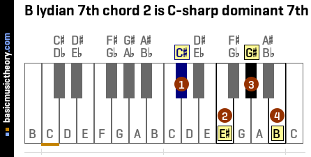 B lydian 7th chord 2 is C-sharp dominant 7th