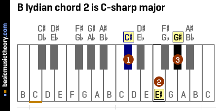 B lydian chord 2 is C-sharp major