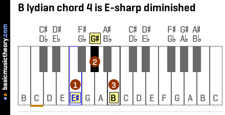 B lydian chord 4 is E-sharp diminished