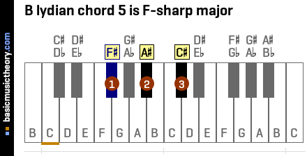 B lydian chord 5 is F-sharp major