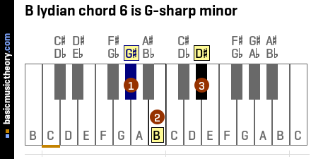 B lydian chord 6 is G-sharp minor