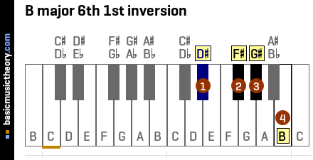 B major 6th 1st inversion
