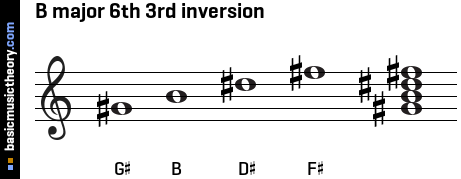 B major 6th 3rd inversion