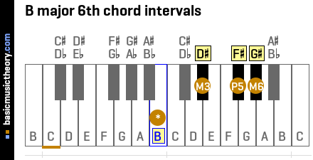 B major 6th chord intervals