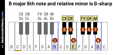 B major 6th note and relative minor is G-sharp