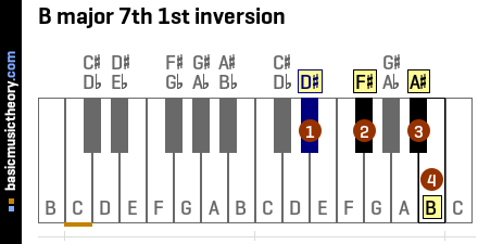 B major 7th 1st inversion