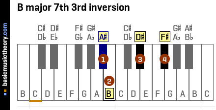 B major 7th 3rd inversion