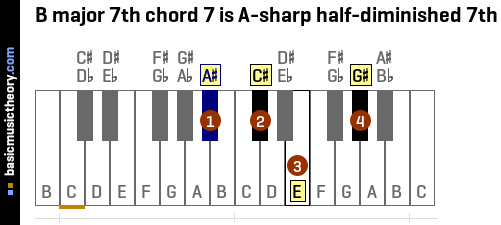 B major 7th chord 7 is A-sharp half-diminished 7th