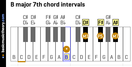 B major 7th chord intervals