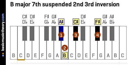 B major 7th suspended 2nd 3rd inversion