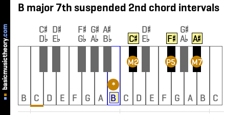 B major 7th suspended 2nd chord intervals