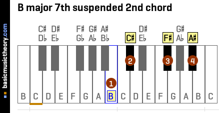 B major 7th suspended 2nd chord