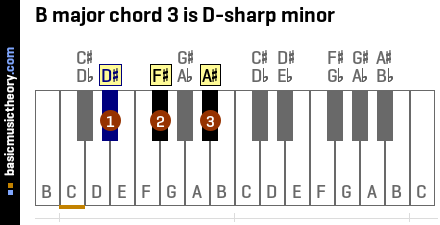 B major chord 3 is D-sharp minor