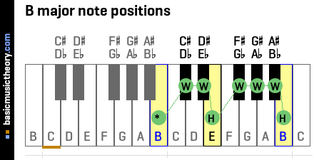 B major note positions