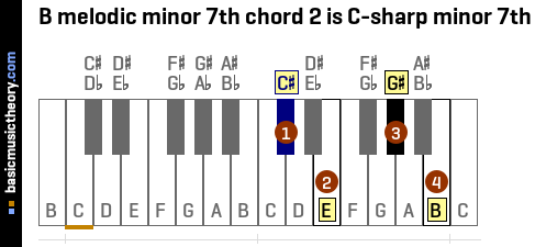B melodic minor 7th chord 2 is C-sharp minor 7th