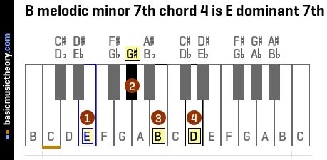 B melodic minor 7th chord 4 is E dominant 7th