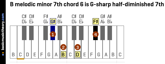 B melodic minor 7th chord 6 is G-sharp half-diminished 7th