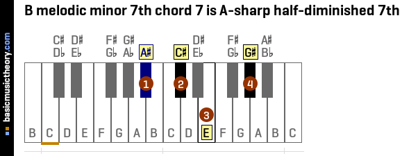 B melodic minor 7th chord 7 is A-sharp half-diminished 7th