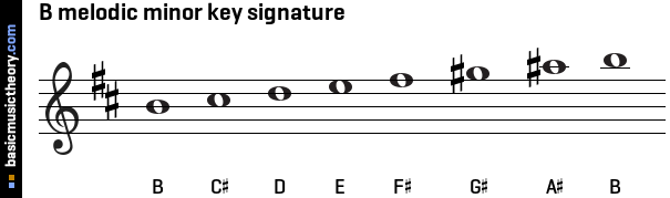 B melodic minor key signature