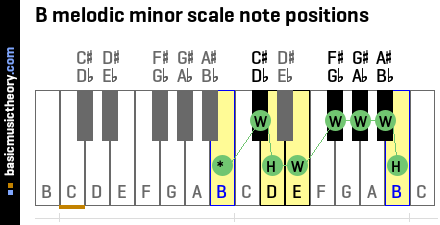 B melodic minor scale note positions
