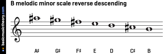 B melodic minor scale reverse descending