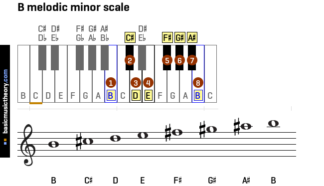 b-melodic-minor-scale