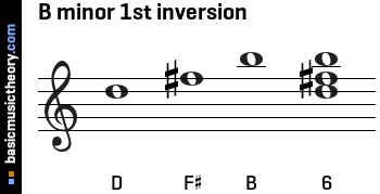 B minor 1st inversion