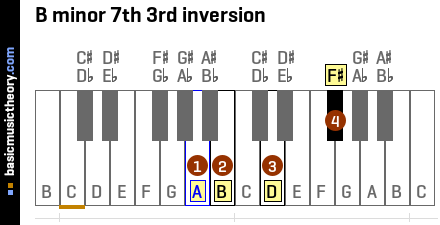 B minor 7th 3rd inversion