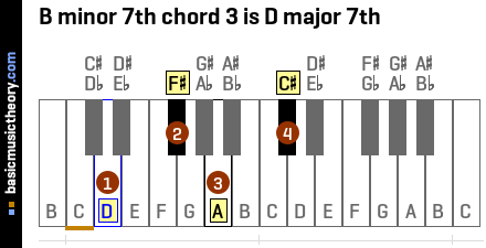 B minor 7th chord 3 is D major 7th