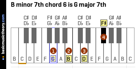 B minor 7th chord 6 is G major 7th