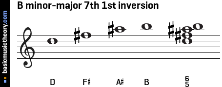 B minor-major 7th 1st inversion