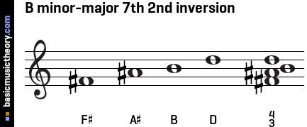B minor-major 7th 2nd inversion