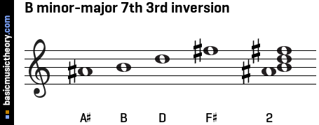 B minor-major 7th 3rd inversion