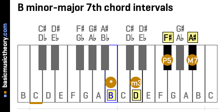 B minor-major 7th chord intervals