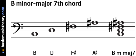 B minor-major 7th chord