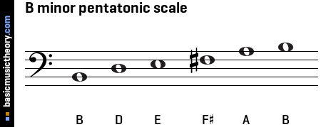 B minor pentatonic scale