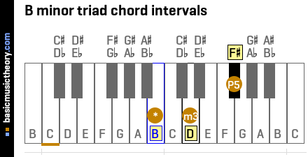 B minor triad chord intervals