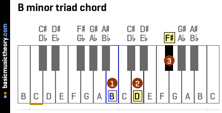 B minor triad chord