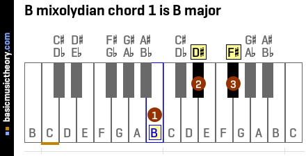 B mixolydian chord 1 is B major