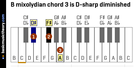 B mixolydian chord 3 is D-sharp diminished