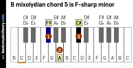 B mixolydian chord 5 is F-sharp minor