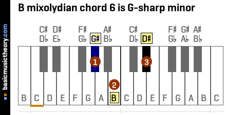 B mixolydian chord 6 is G-sharp minor