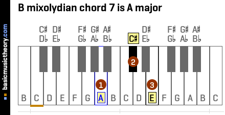 B mixolydian chord 7 is A major