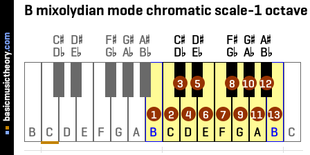 B mixolydian mode chromatic scale-1 octave