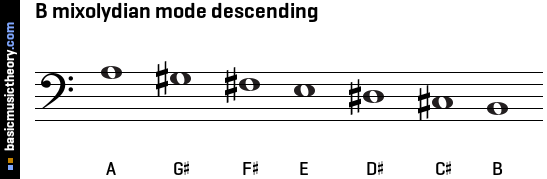 B mixolydian mode descending
